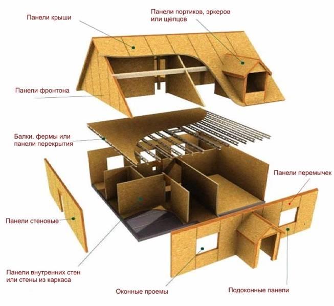 каркасный дом 3