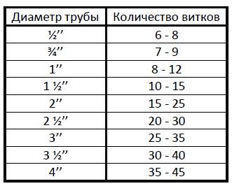 Таблица количество витков