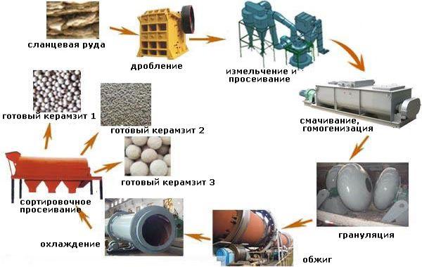 керамзит производство