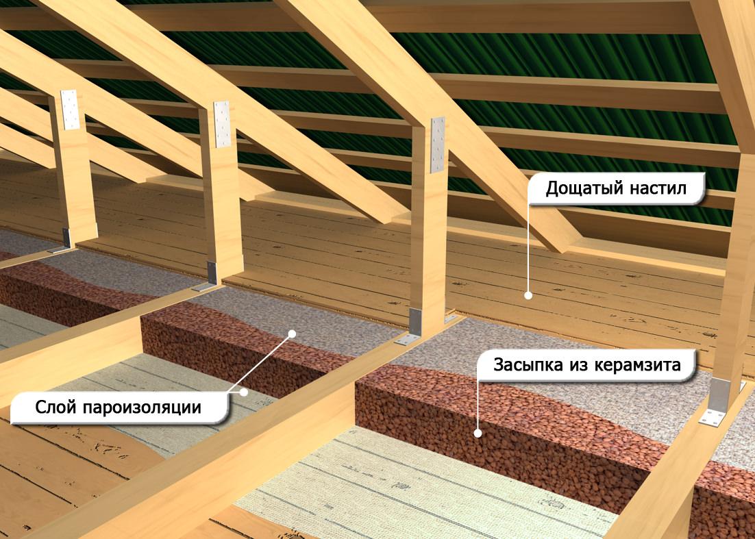 керамзит утепление крыши 2
