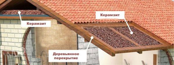 керамзит утепление крыши