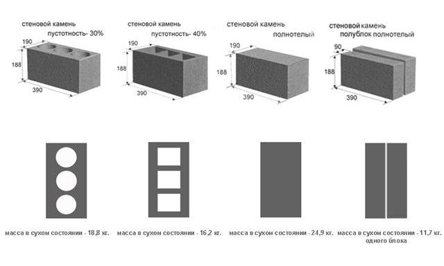керамзитобетонные блоки размер