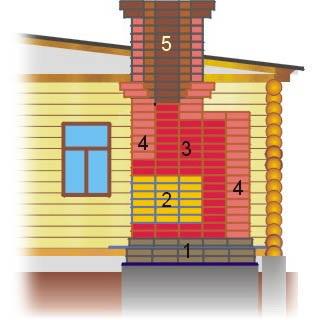 1 - фундамент, 2 - топка, 3 - дымооборот, - облицовка, 5 - дымовая труба