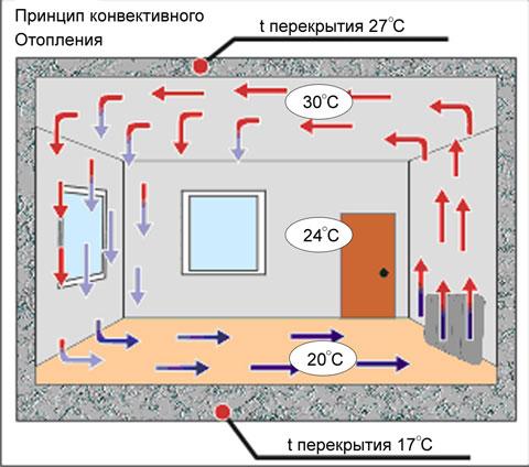 конвектор для дачи 4