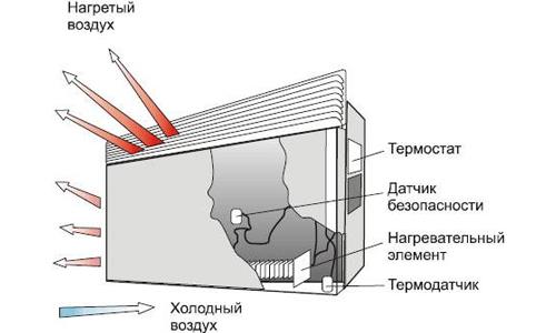 конвектор для дачи