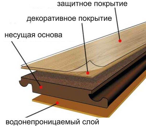 ламинат строение