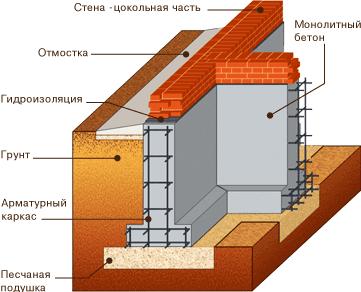 ленточный фундамент под частный дом 6