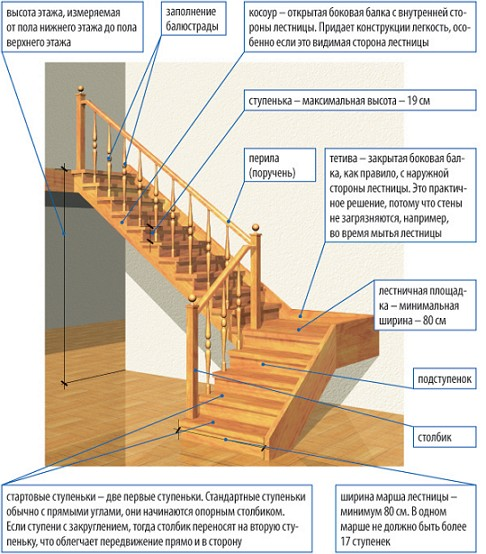 маршевая лестница в доме 6