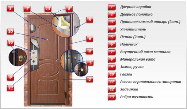 Конструктивные особенности металлической двери
