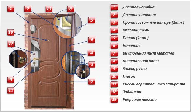 металлическая входная дверь конструкция