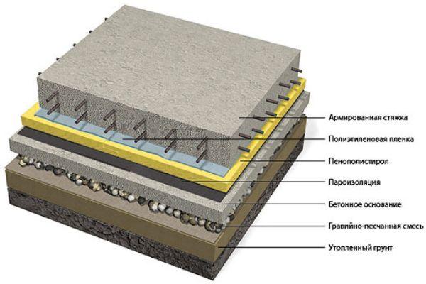 Многослойный бетон для пола