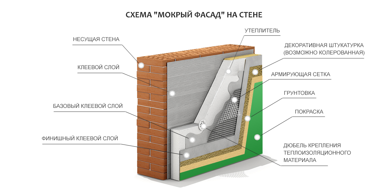 Материалы для отделки фасада частного дома