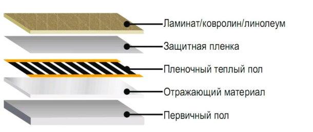 Схема монтажа слоёв теплого пленочного пола