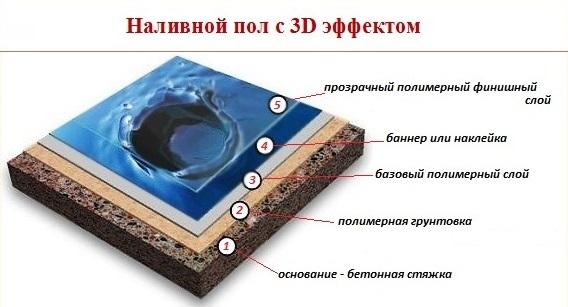 Советы по выбору наливных полов