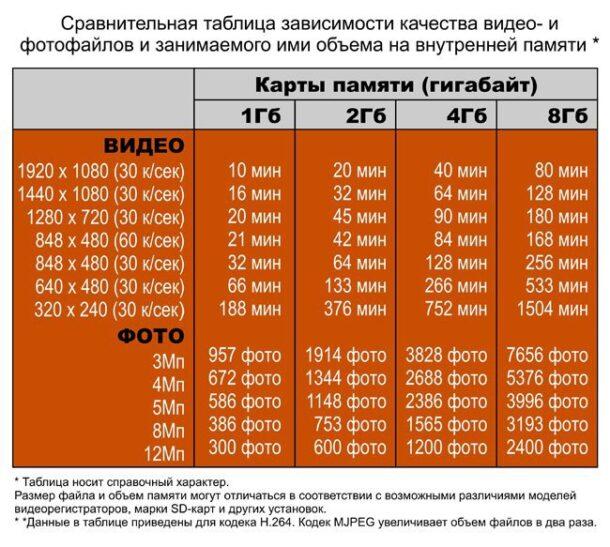 таблица объём карты памяти
