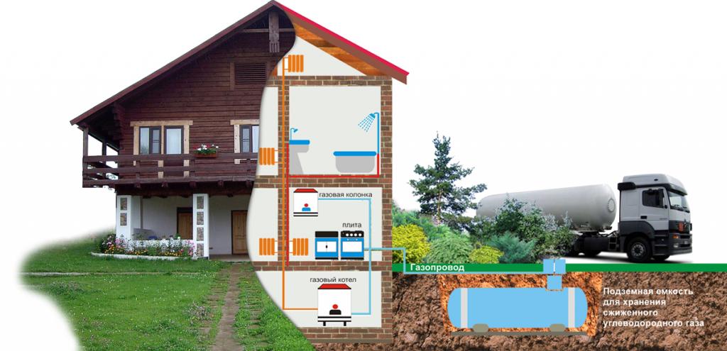 отопление загородного дома газгольдер