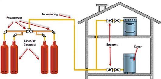 отопление загородного дома газовыми баллонами