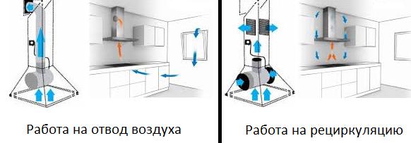 отвод и рециркуляция вытяжки
