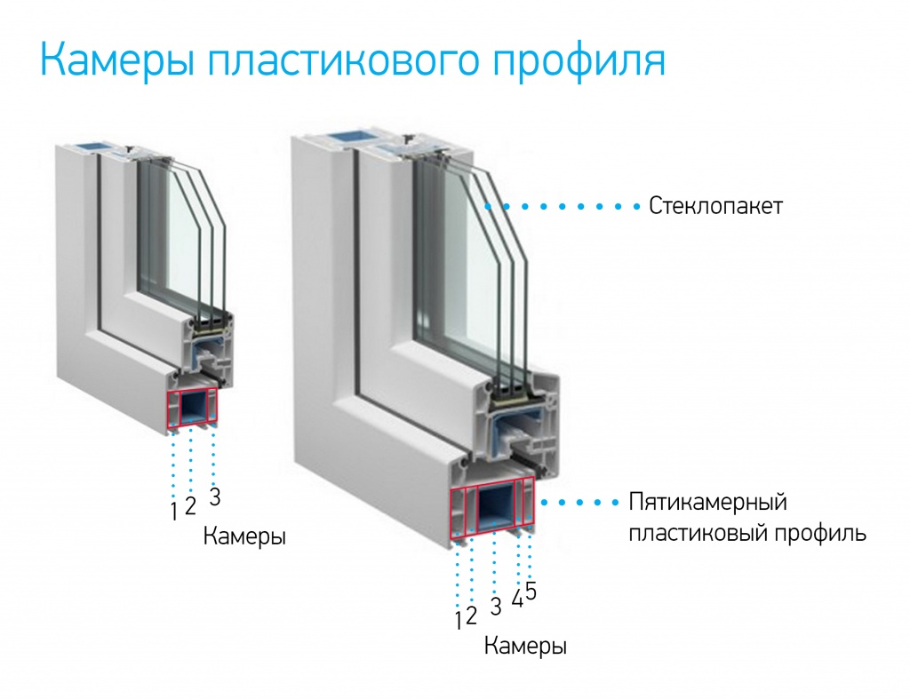 пластиковое окно камеры профиля