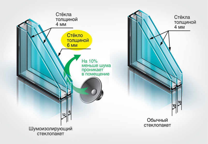 пластиковое окно камеры стеклопакета 3