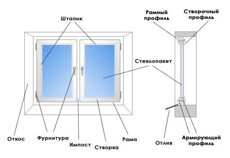 пластиковое окно конструкция