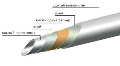 полиэтиленовые труб