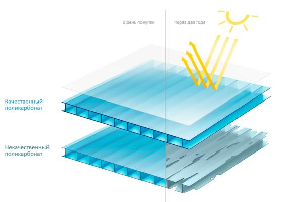 поликарбонат для теплицы защитное покрытие