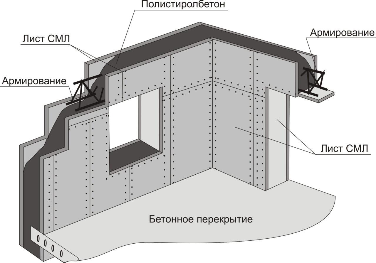 полистиролбетон монолитный дом