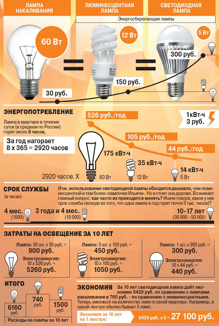 потребление электроэнергии разными лампамаи