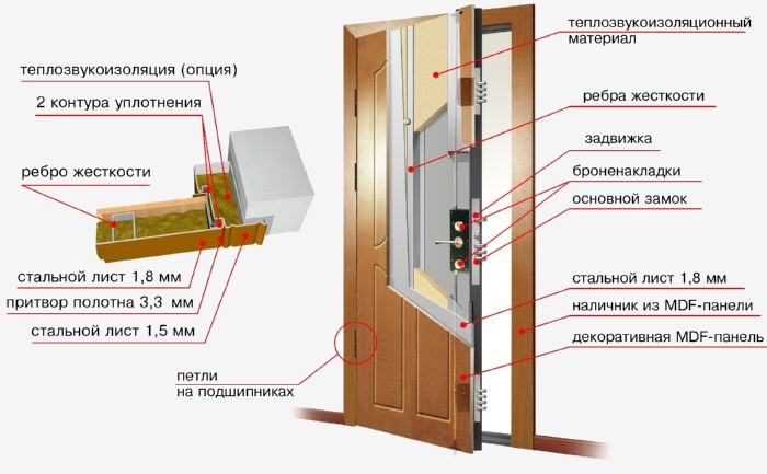 противопожарные входные двери 5