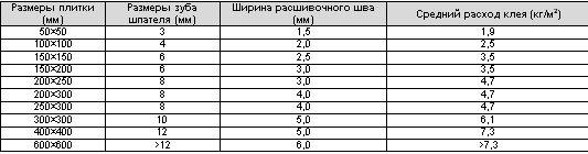 Таблица: Расход клея в зависимости от размера зубьев гребёнки