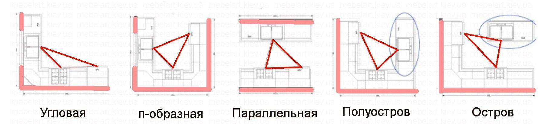 расположение мебели на кухне 3