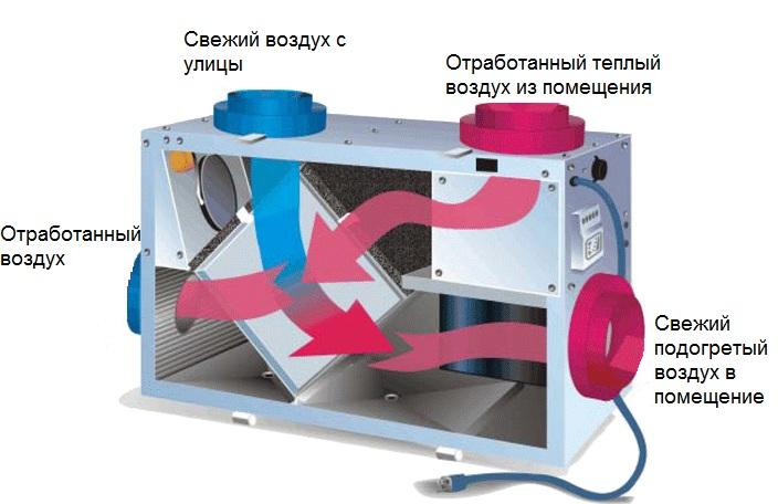 рекуперация тепла в системах вентиляции