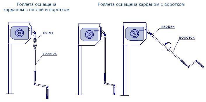 рольставни карданный привод