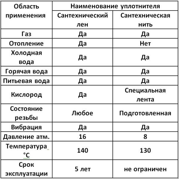 Сантехнический лён и сантехническая нить (сравнительная таблица).