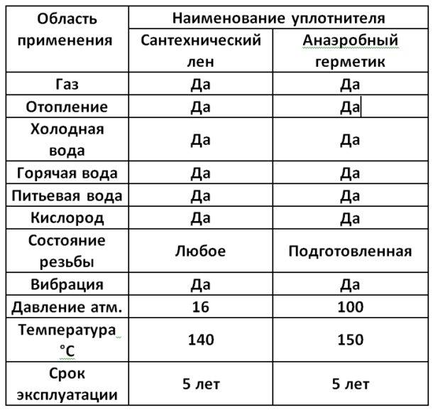 Сантехнический лён и анаэробный герметик (сравнительная таблица).