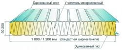 сэндвич панели параметры 2