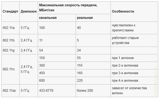 стандарт и скорость передачи данных