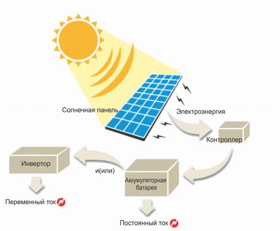 солнечные батареи на даче 2