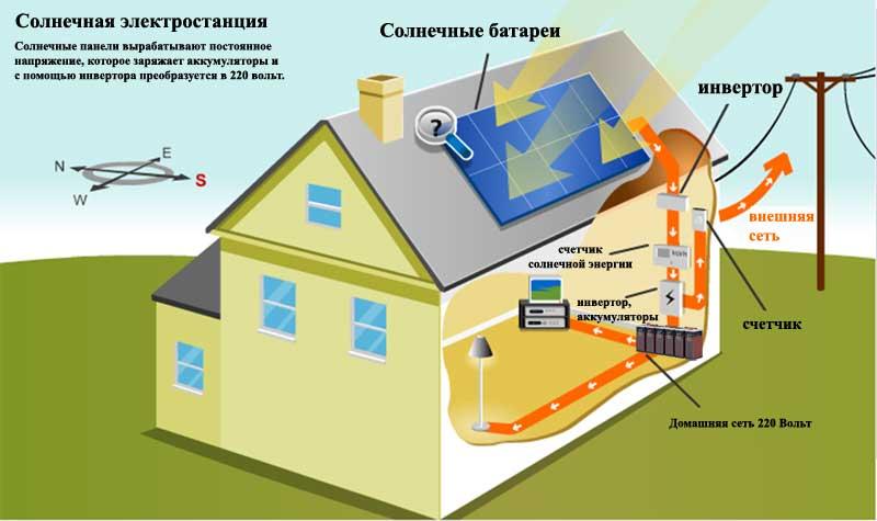 солнечные батареи на даче 3