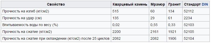 сравнение кварцевого агломерата с натуральным камнем