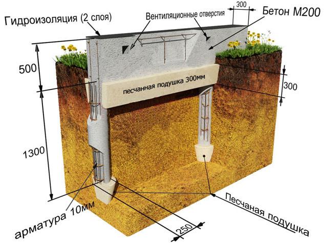 свайный фундамент под частный дом 4