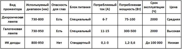 таблица ИК осветителей