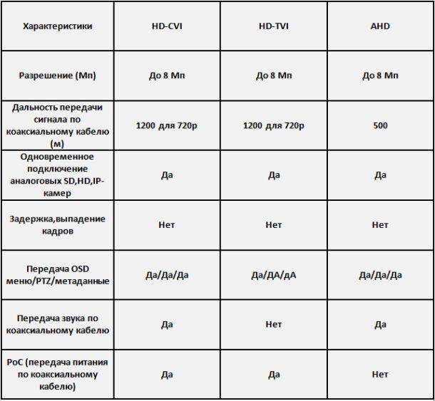 таблица форматов аналоговой видеокамеры