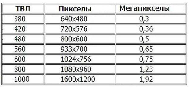 Таблица ТВЛ и пикселов