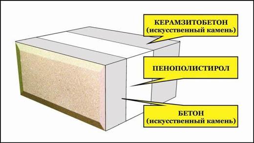 Что такое теплоблок?