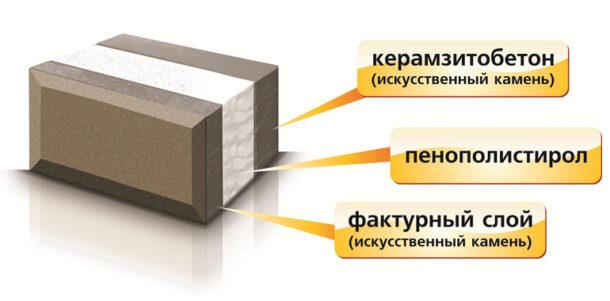 Шмоизоляционные свойства теплоблока