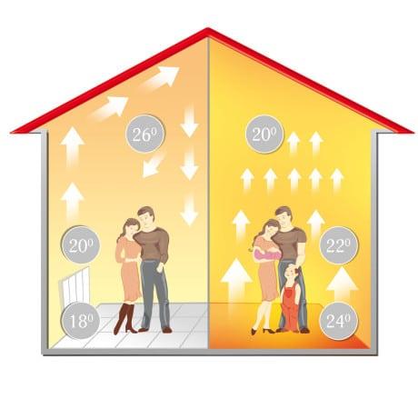 Обустройство электрического отопления загородного дома и дачи