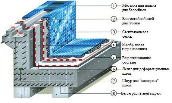 устрйотсво бетонного бассейна 2