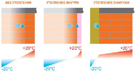 утепление цоколя дома 2